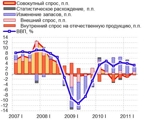 Динамика ВВП и вклад в ВВП составляющих по виду спроса